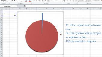 az 1% a kördiagramon